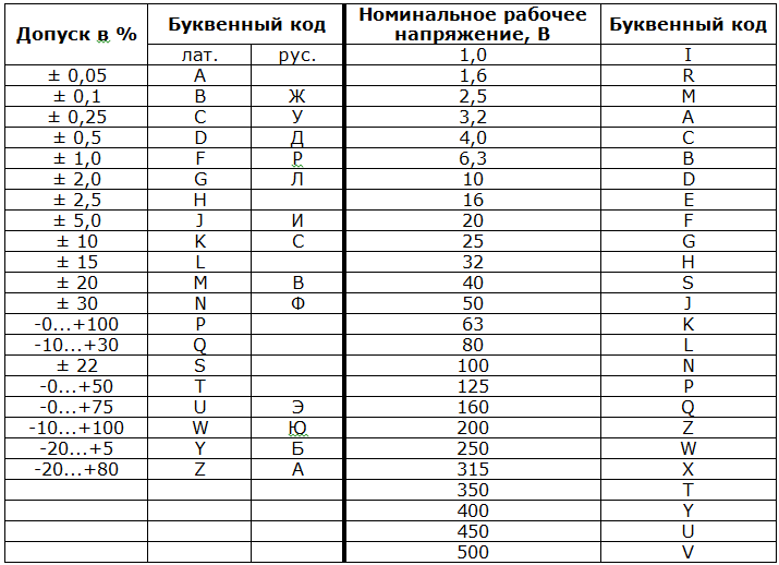 Маркировка пленочных конденсаторов